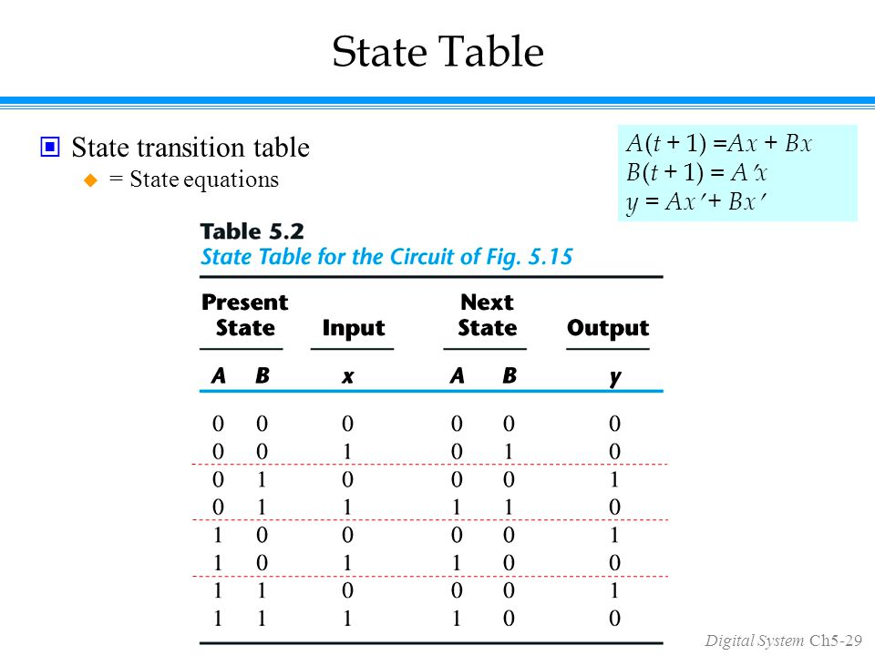 Digital System Ch5-29 State Table State transition table  = State equations A ( t + 1) = Ax + Bx B ( t + 1) = Ax y = Ax + Bx