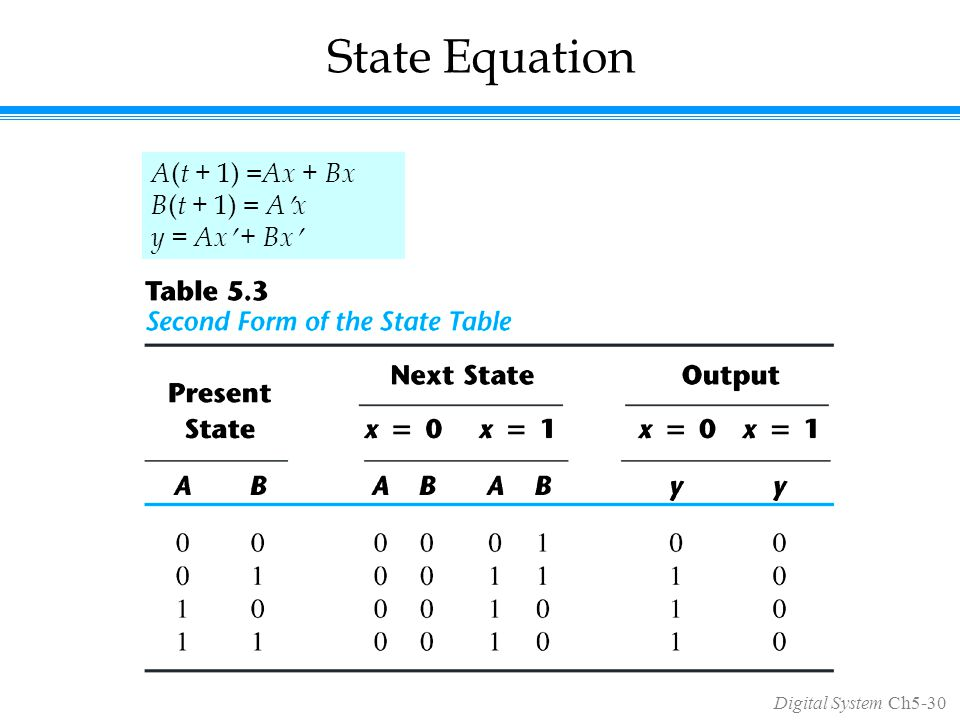 Digital System Ch5-30 State Equation A ( t + 1) = Ax + Bx B ( t + 1) = Ax y = Ax + Bx
