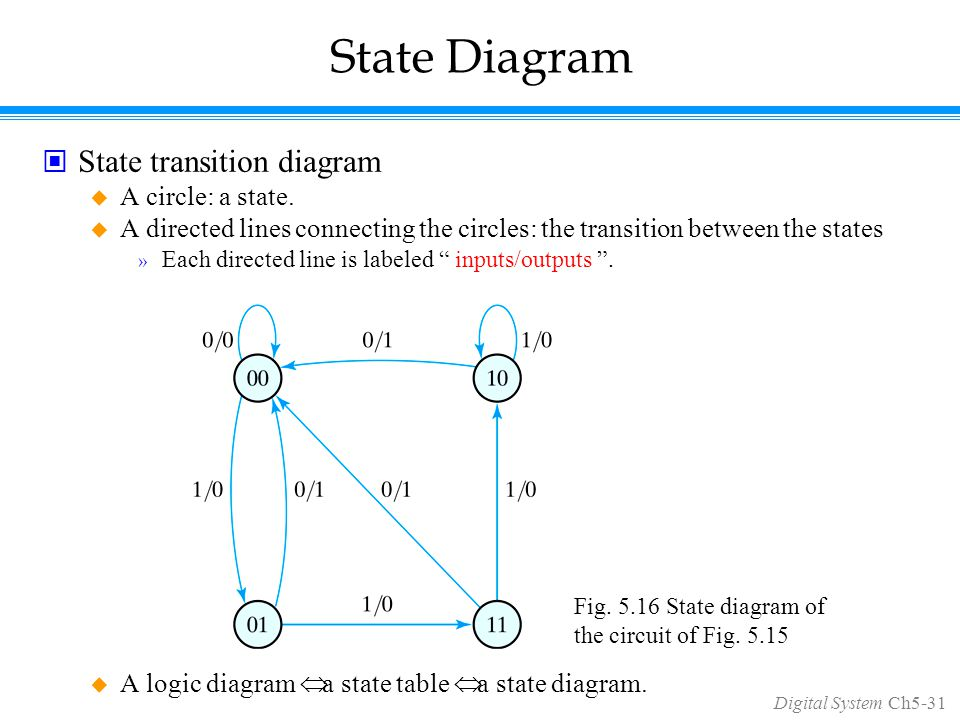 Digital System Ch5-31 State Diagram State transition diagram  A circle: a state.