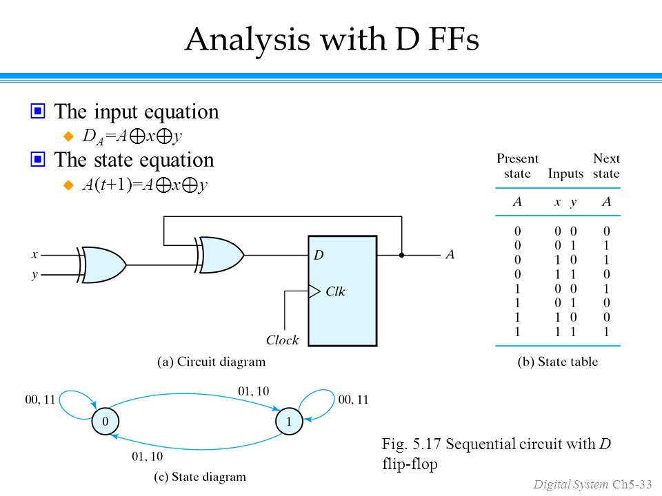 Digital System Ch5-33 Analysis with D FFs The input equation  D A =A ⊕ x ⊕ y The state equation  A(t+1)=A ⊕ x ⊕ y Fig.