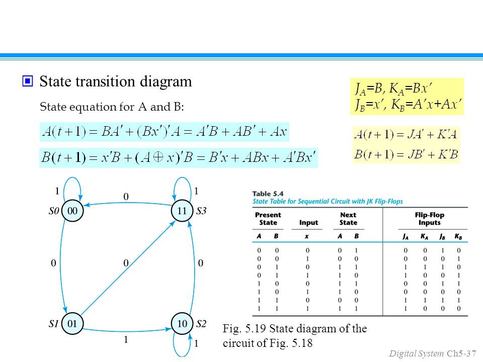 Digital System Ch5-37 State transition diagram State equation for A and B: Fig.