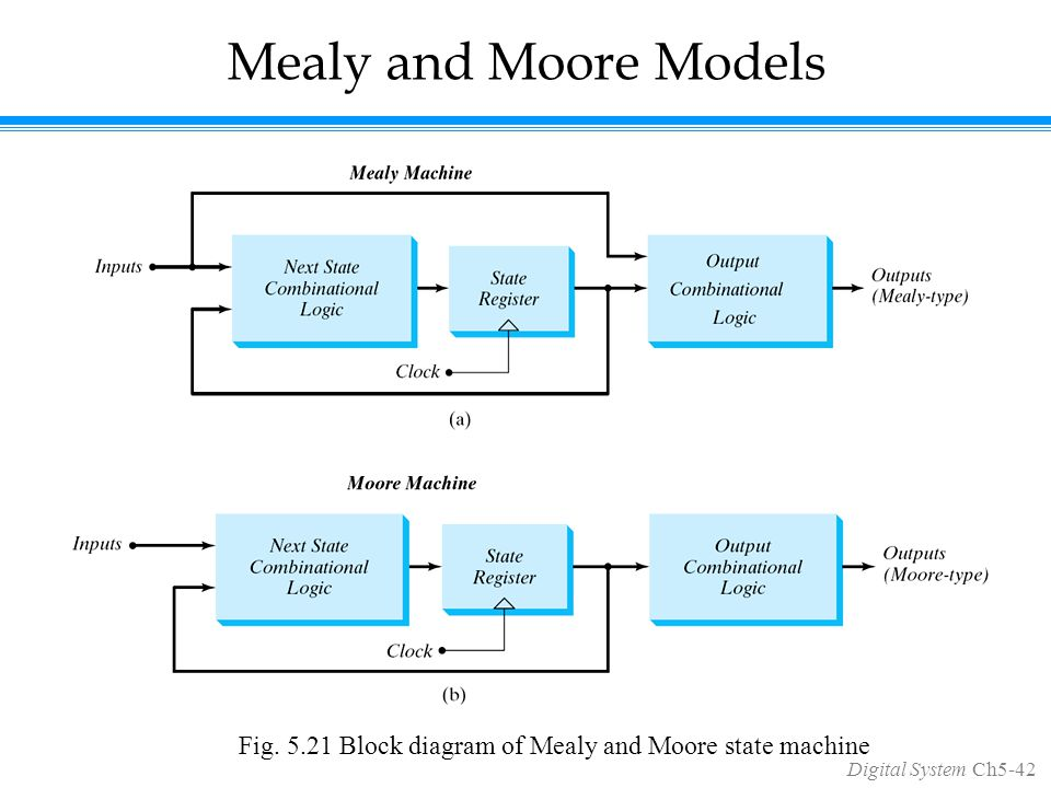 Digital System Ch5-42 Mealy and Moore Models Fig.