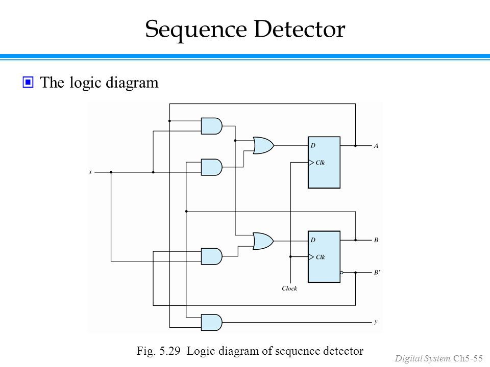 Digital System Ch5-55 Sequence Detector The logic diagram Fig.