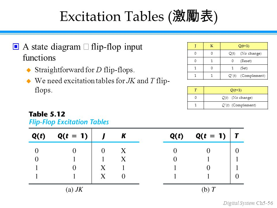 Digital System Ch5-56 Excitation Tables ( 激勵表 ) A state diagram  flip-flop input functions  Straightforward for D flip-flops.