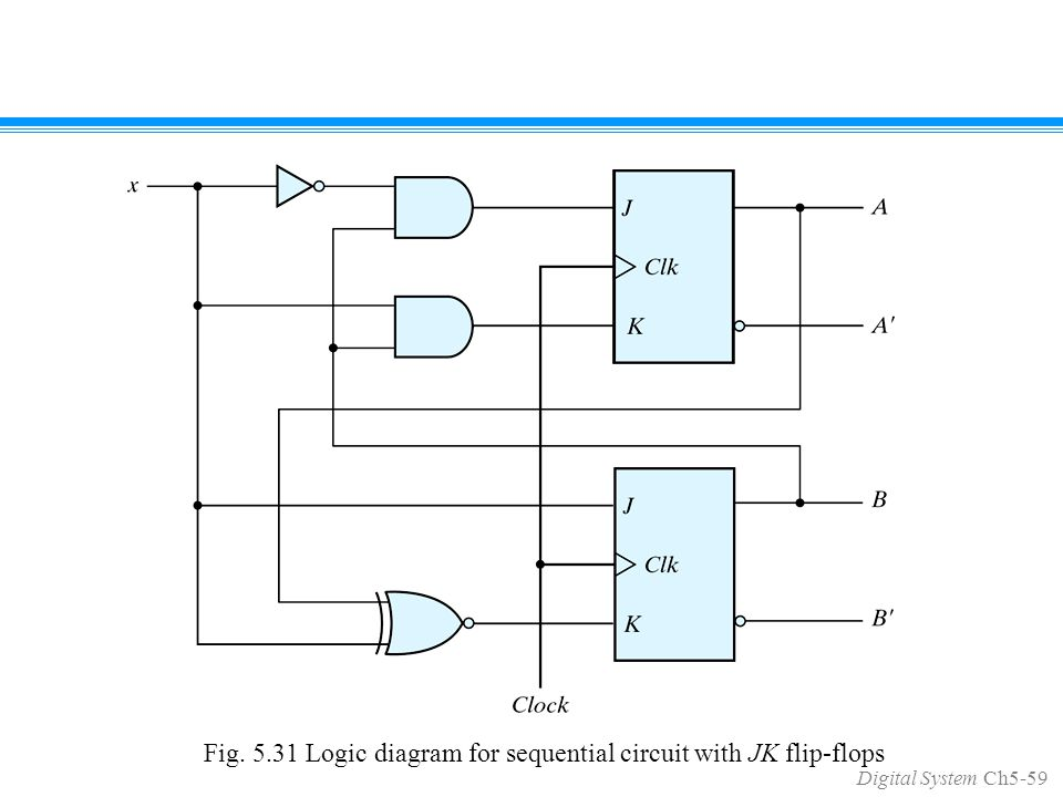 Digital System Ch5-59 Fig. 5.31 Logic diagram for sequential circuit with JK flip-flops