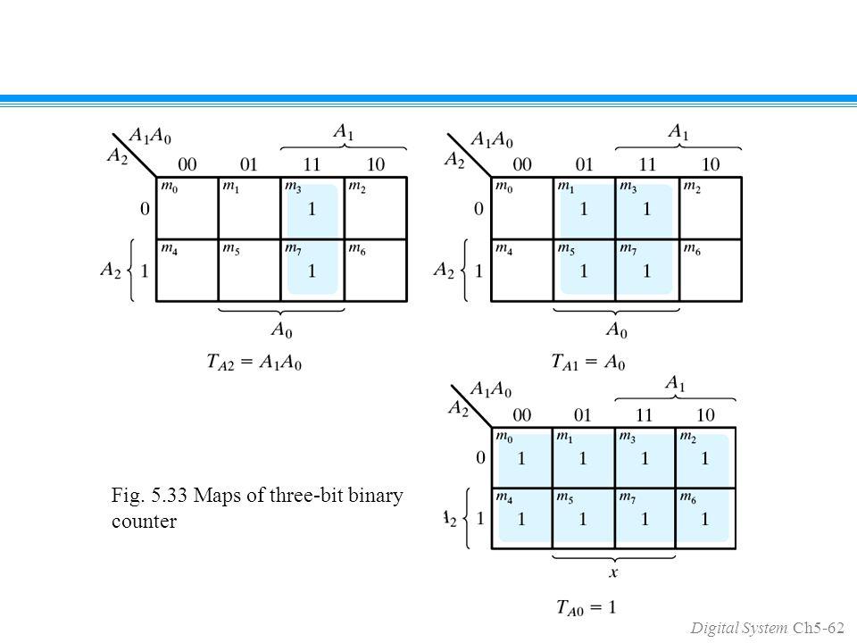 Digital System Ch5-62 Fig. 5.33 Maps of three-bit binary counter