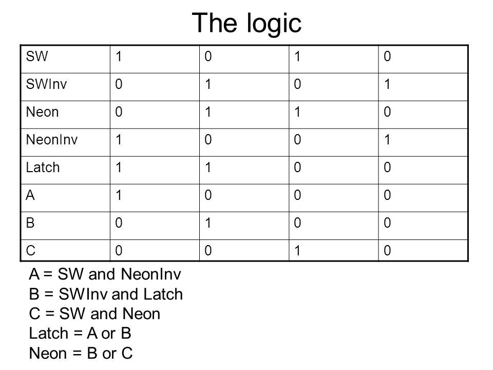 The logic SW1010 SWInv0101 Neon0110 NeonInv1001 Latch1100 A1000 B0100 C0010 A = SW and NeonInv B = SWInv and Latch C = SW and Neon Latch = A or B Neon = B or C