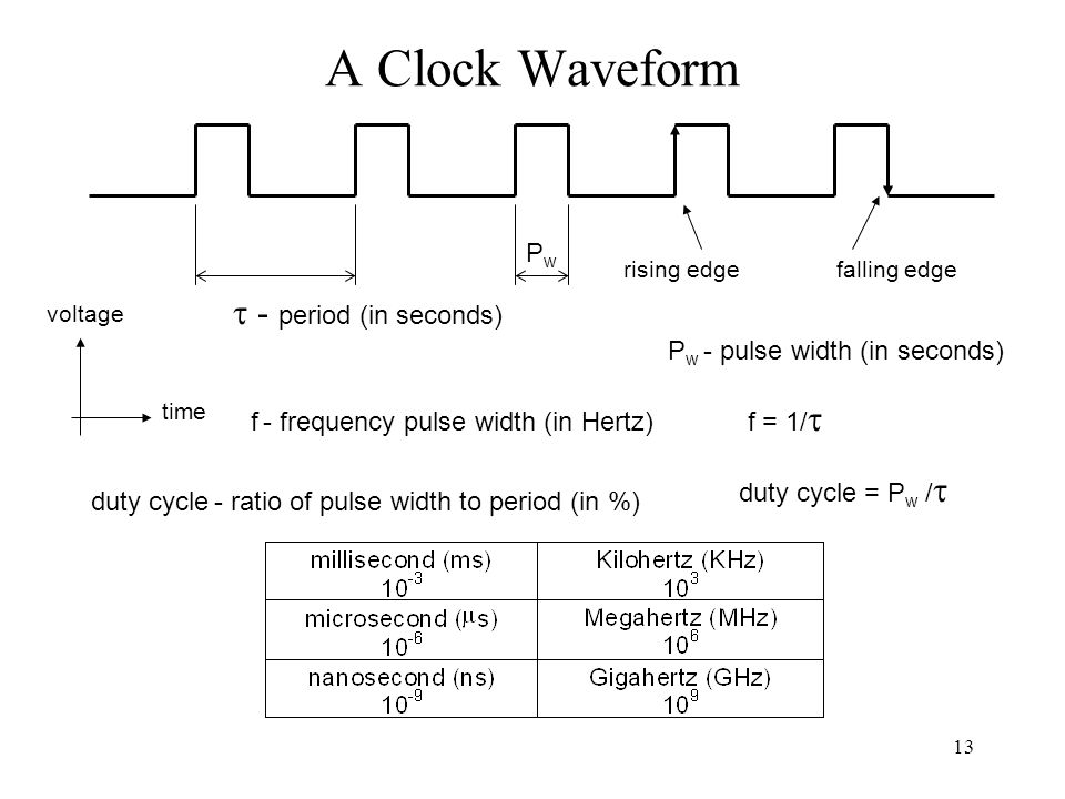 13 A Clock Waveform time voltage f = 1/  PwPw rising edgefalling edge  - period (in seconds) P w - pulse width (in seconds) f - frequency pulse width (in Hertz) duty cycle - ratio of pulse width to period (in %) duty cycle = P w / 