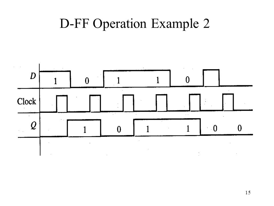 15 D-FF Operation Example 2