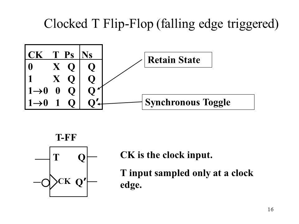 16 Clocked T Flip-Flop (falling edge triggered) TQ CK Q'Q' CK is the clock input.