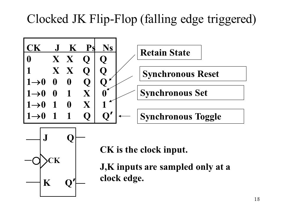 18 Clocked JK Flip-Flop (falling edge triggered) CK J K Ps Ns 0 X X Q Q 1 X X Q Q 1  0 0 0 Q Q 1  0 0 1 X 0 1  0 1 0 X 1 1  0 1 1 Q Q ' JQ CK Q'Q' CK is the clock input.
