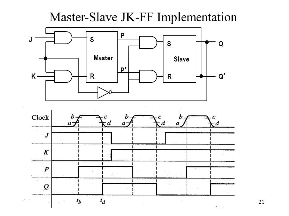 21 Master-Slave JK-FF Implementation S R Master Slave S R Q Q'Q' P P'P' J K