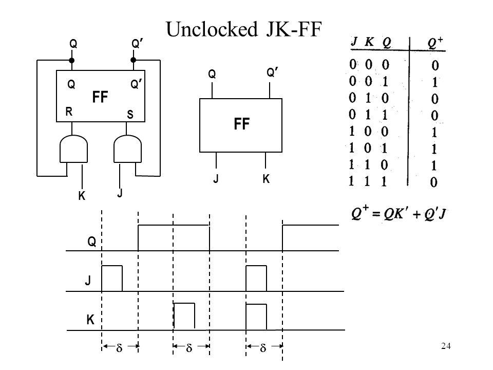 24 Unclocked JK-FF Q'Q' Q J FF S Q'Q' Q R K Q'Q' Q J K  J K Q