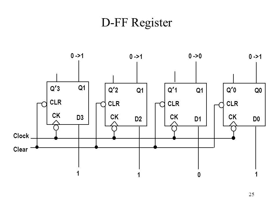 25 D-FF Register Q'3Q'3 Q1 D3 CK CLR Q'2Q'2 Q1 D2 CK CLR Q'1Q'1 Q1 D1 CK CLR Q'0Q'0 Q0 D0 CK CLR 1 1 1 Clear Clock 0 ->1 0 ->0 0 ->1 0