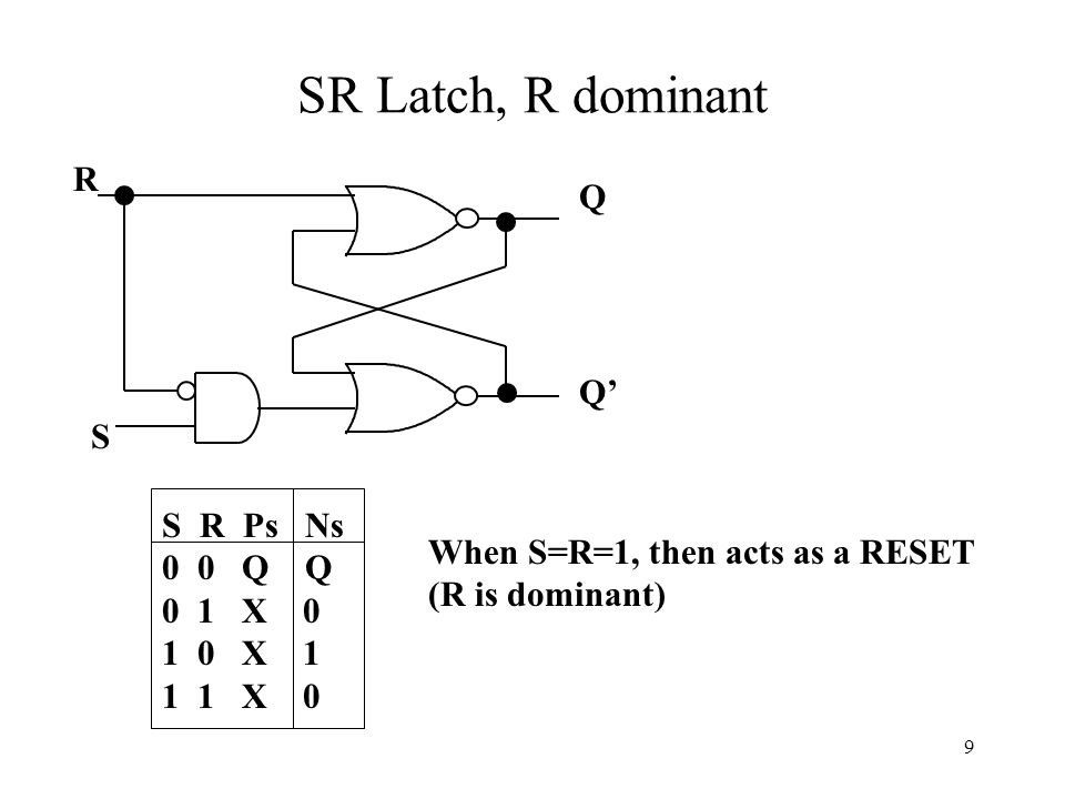 9 SR Latch, R dominant R Q' S S R Ps Ns 0 0 Q Q 0 1 X 0 1 0 X 1 1 1 X 0 Q When S=R=1, then acts as a RESET (R is dominant)