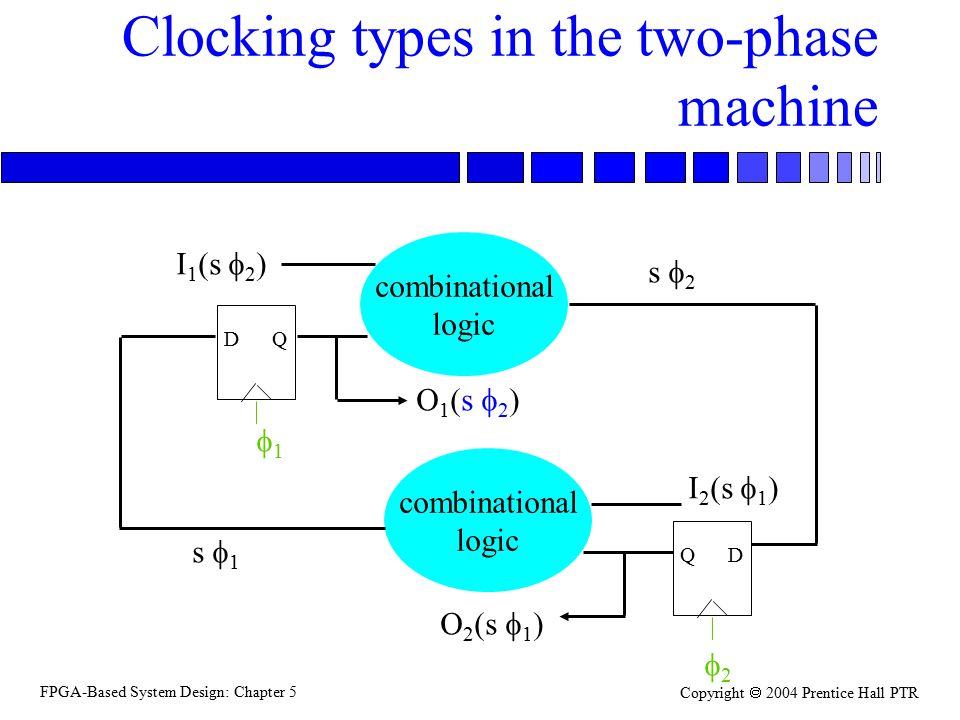 FPGA-Based System Design: Chapter 5 Copyright  2004 Prentice Hall PTR Clocking types in the two-phase machine combinational logic DQ combinational lo