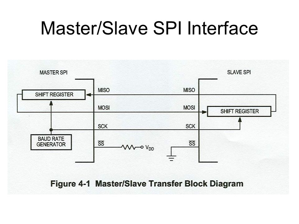 Master/Slave SPI Interface