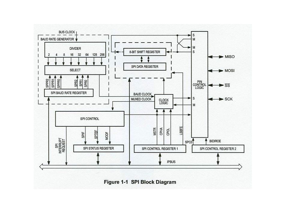 SPI0 can be implemented on Port M or Port S SPI0 signals if MODRR[4]=0 SPI0 signals if MODRR[4]=1