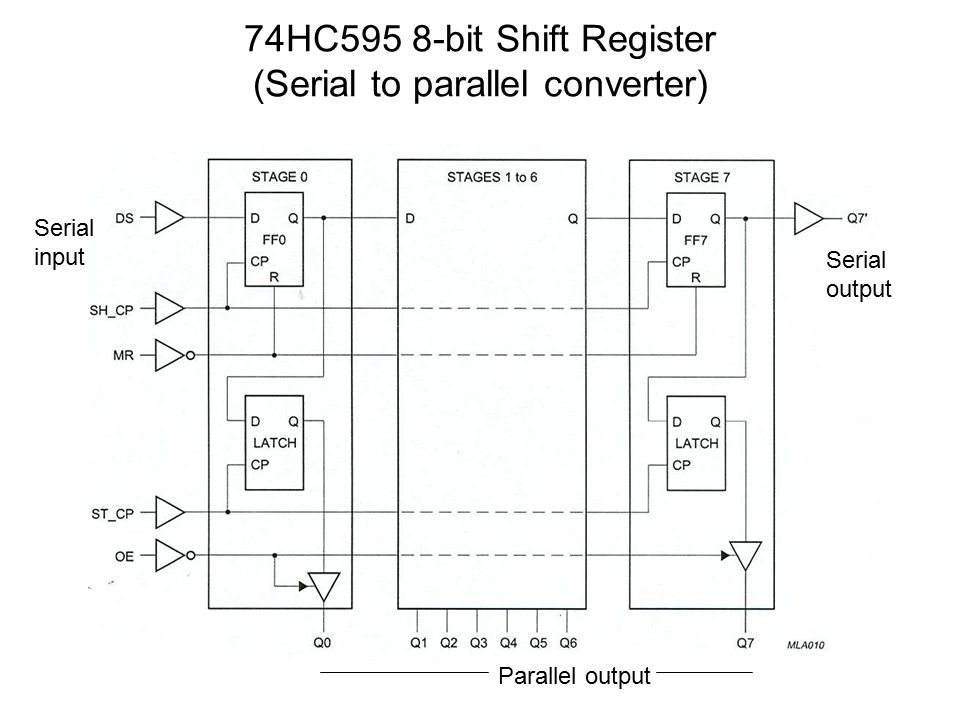 74HC595 8-bit Shift Register (Serial to parallel converter) Serial input Parallel output Serial output