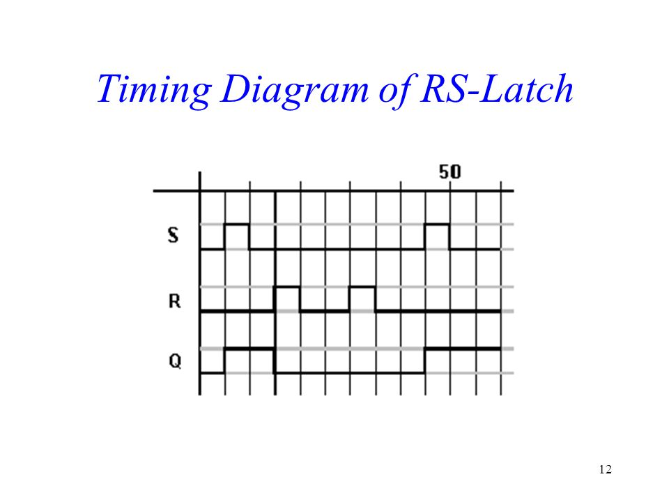 12 Timing Diagram of RS-Latch
