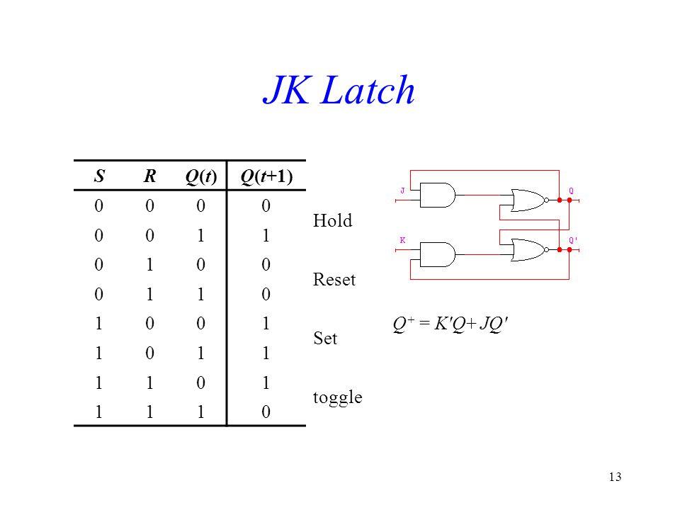 13 JK Latch SRQ(t)Q(t)Q(t+1) 0000 Hold 0011 0100 Reset 0110 1001 Set Q + = K'Q+ JQ' 1011 1101 toggle 1110