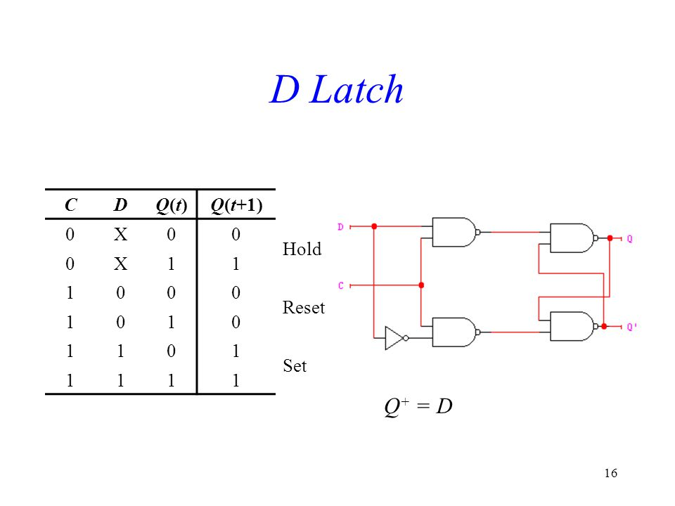 16 D Latch CDQ(t)Q(t)Q(t+1) 0X00 Hold 0X11 1000 Reset 1010 1101 Set 1111 Q + = D