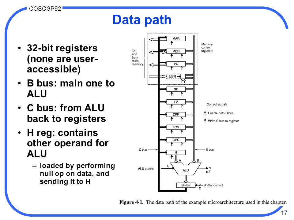 17 COSC 3P92 Data path 32-bit registers (none are user- accessible) B bus: main one to ALU C bus: from ALU back to registers H reg: contains other operand for ALU –loaded by performing null op on data, and sending it to H
