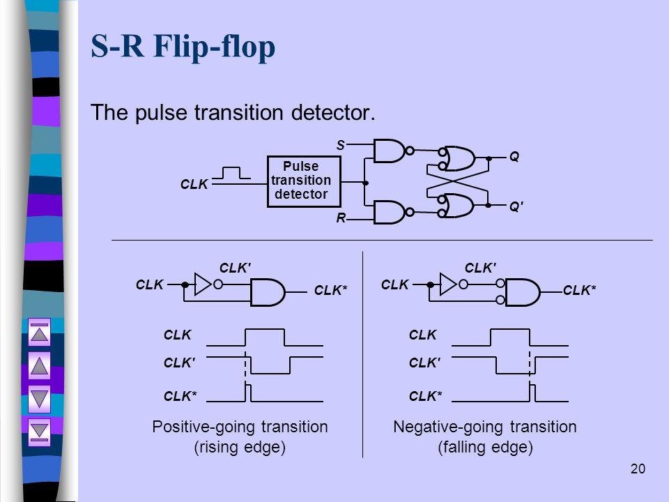 20 S-R Flip-flop The pulse transition detector. S Q Q' CLK Pulse transition detector R Positive-going transition (rising edge) CLK CLK' CLK* CLK' CLK