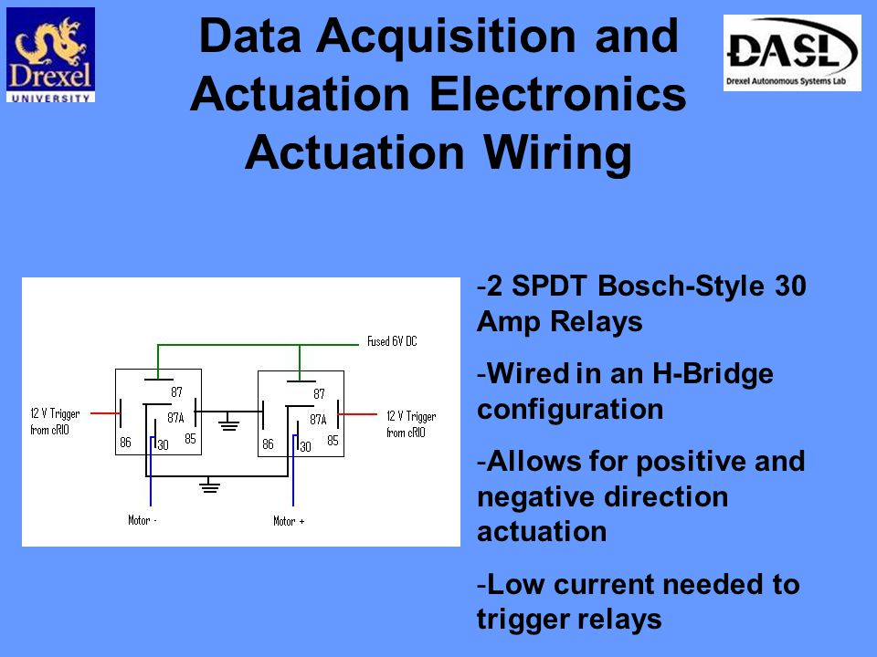 Data Acquisition and Actuation Electronics Actuation Wiring -2 SPDT Bosch-Style 30 Amp Relays -Wired in an H-Bridge configuration -Allows for positive and negative direction actuation -Low current needed to trigger relays