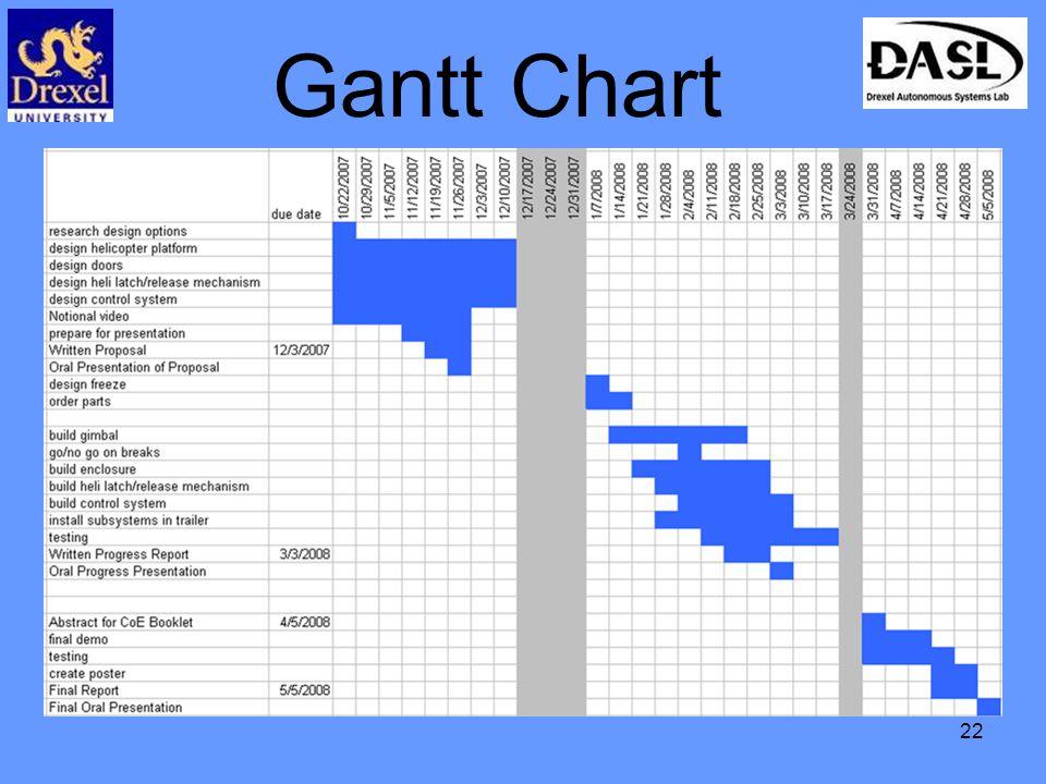 22 Gantt Chart