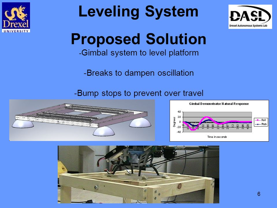 6 Leveling System Proposed Solution - Gimbal system to level platform -Breaks to dampen oscillation -Bump stops to prevent over travel