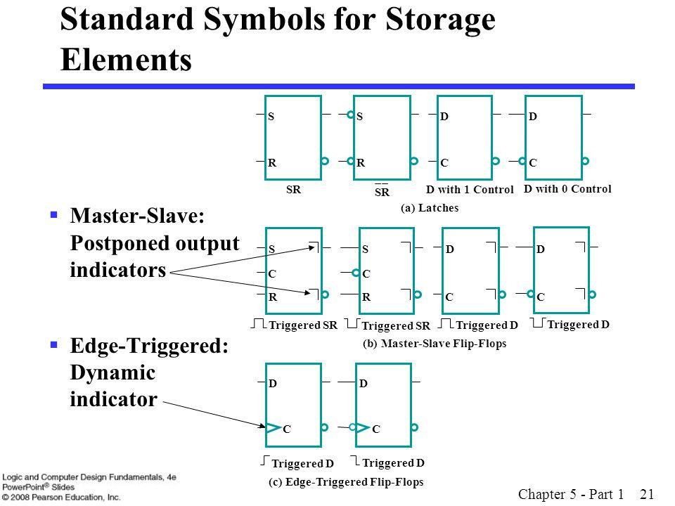Chapter 5 - Part 1 21  Master-Slave: Postponed output indicators  Edge-Triggered: Dynamic indicator D with 0 Control Triggered D Standard Symbols fo