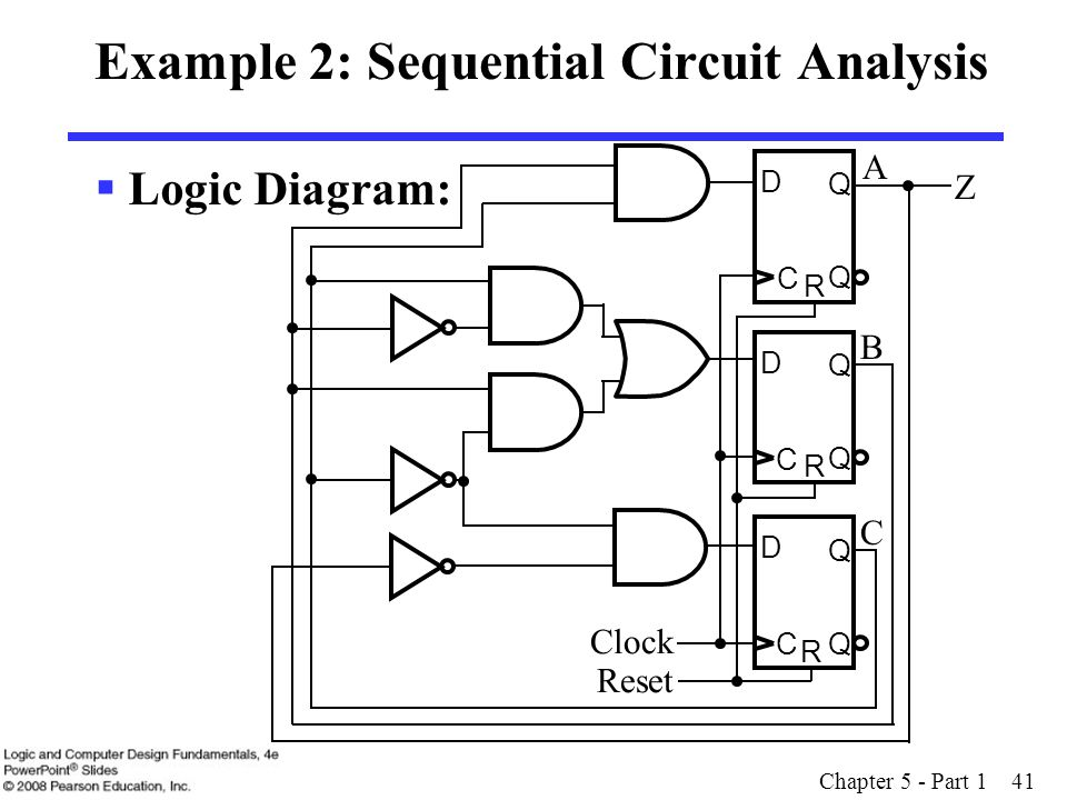 Chapter 5 - Part 1 41 Example 2: Sequential Circuit Analysis  Logic Diagram: Clock Reset D Q C Q R D Q C Q R D Q C Q R A B C Z