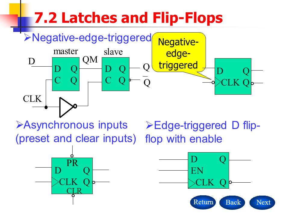 NextBackReturn 7.2 Latches and Flip-Flops  Negative-edge-triggered D flip-flop D Q C Q D Q C Q D CLK QM Q Q master slave  Asynchronous inputs (preset and clear inputs) D Q CLK Q PR CLR  Edge-triggered D flip- flop with enable D Q EN CLK Q Negative- edge- triggered D Q CLK Q