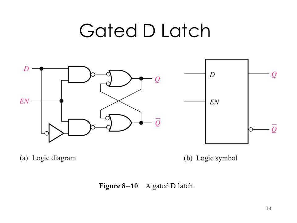 14 Figure 8--10 A gated D latch. Gated D Latch