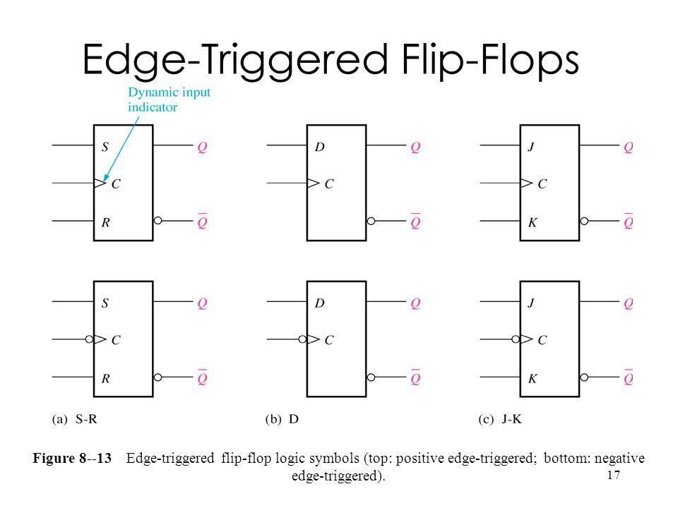 17 Figure 8--13 Edge-triggered flip-flop logic symbols (top: positive edge-triggered; bottom: negative edge-triggered).
