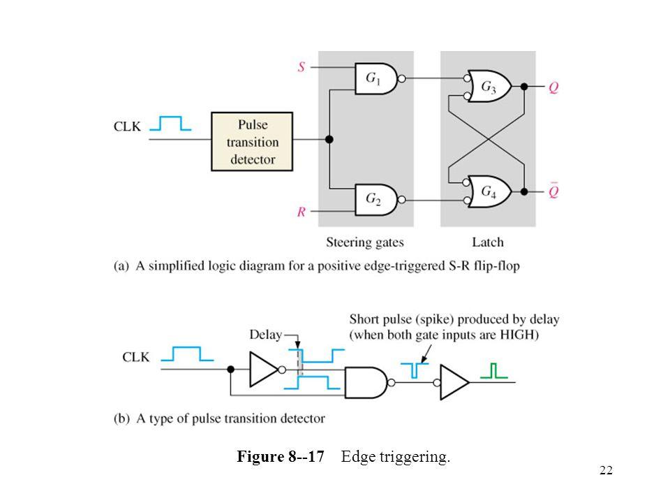 22 Figure 8--17 Edge triggering.