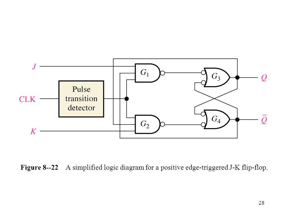 28 Figure 8--22 A simplified logic diagram for a positive edge-triggered J-K flip-flop.