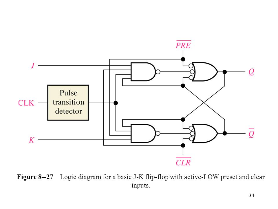 34 Figure 8--27 Logic diagram for a basic J-K flip-flop with active-LOW preset and clear inputs.