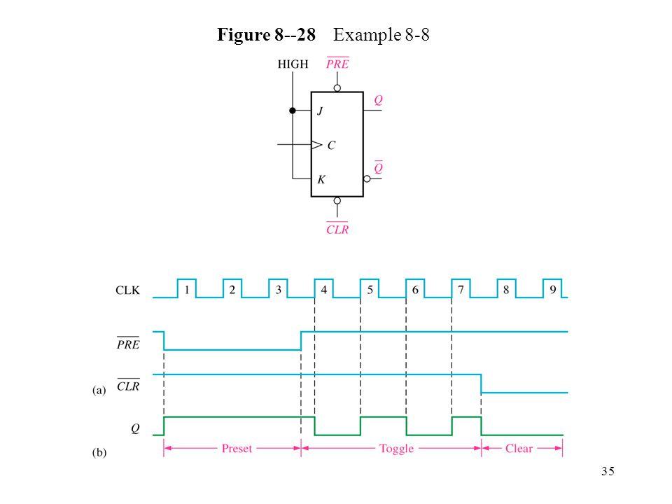 35 Figure 8--28 Example 8-8