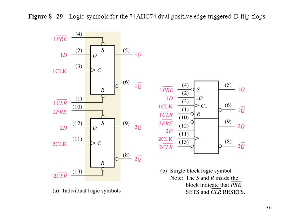 36 Figure 8--29 Logic symbols for the 74AHC74 dual positive edge-triggered D flip-flops.