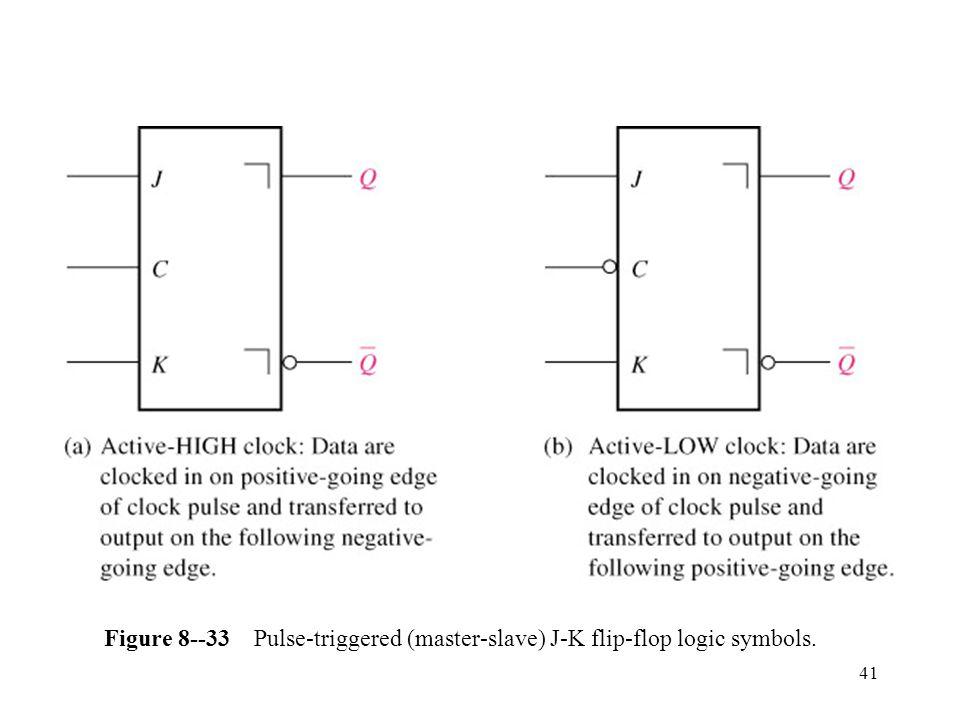41 Figure 8--33 Pulse-triggered (master-slave) J-K flip-flop logic symbols.