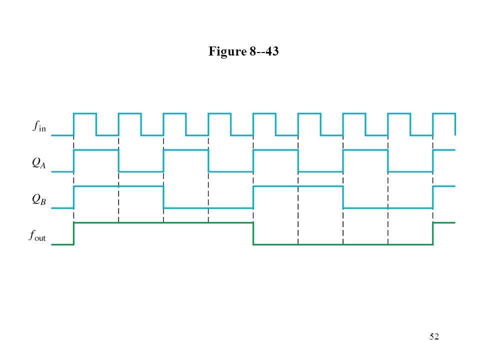 52 Figure 8--43