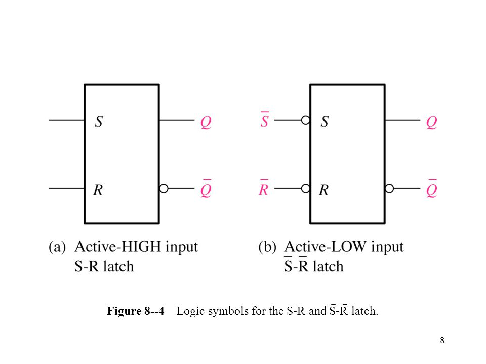 8 Figure 8--4 Logic symbols for the S-R and S-R latch.