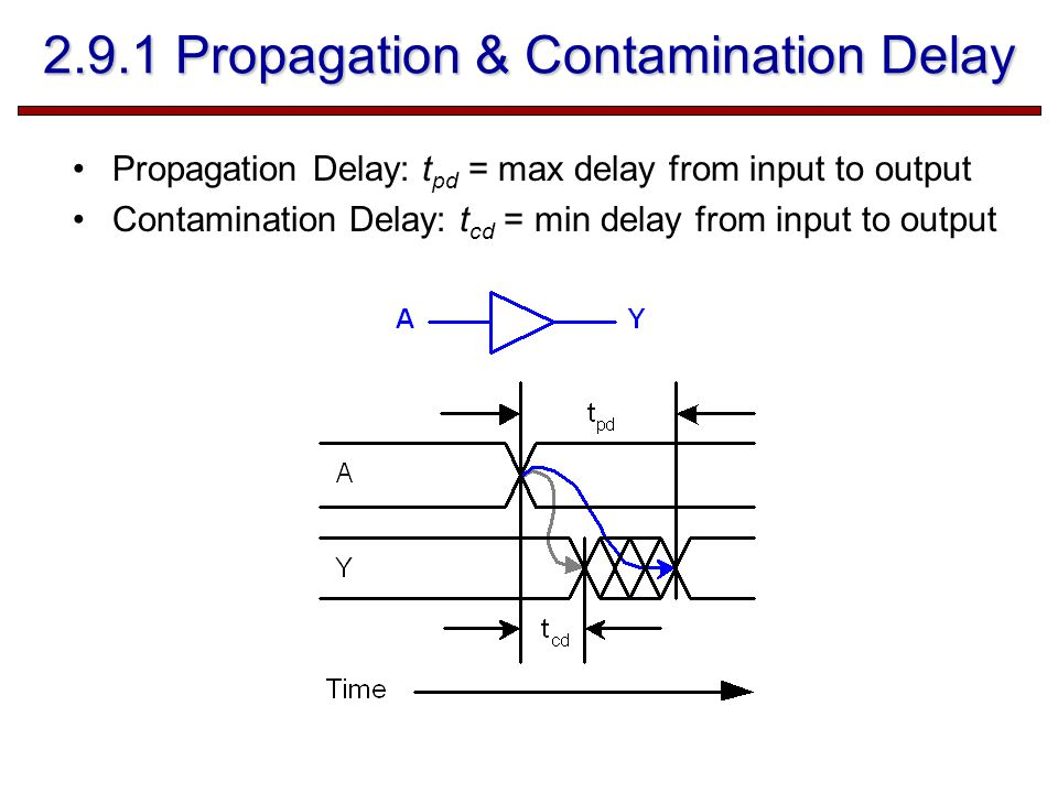 2.9.1 Propagation & Contamination Delay Propagation Delay: t pd = max delay from input to output Contamination Delay: t cd = min delay from input to output