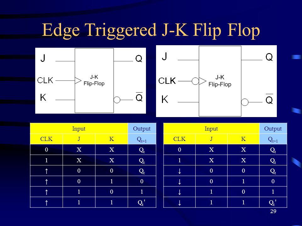 29 Edge Triggered J-K Flip Flop InputOutput CLKJKQ t+1 0XXQtQt 1XXQtQt ↑00QtQt ↑010 ↑101 ↑11 Qt'Qt' InputOutput CLKJKQ t+1 0XXQtQt 1XXQtQt ↓00QtQt ↓010 ↓101 ↓11 Qt'Qt'