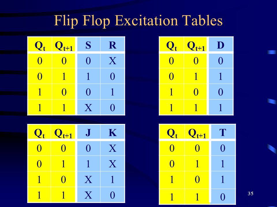 35 Flip Flop Excitation Tables QtQt Q t+1 SR 000X 0110 1001 11X0 QtQt JK 000X 011X 10X1 11X0 QtQt D 000 011 100 111 QtQt T 000 011 101 110