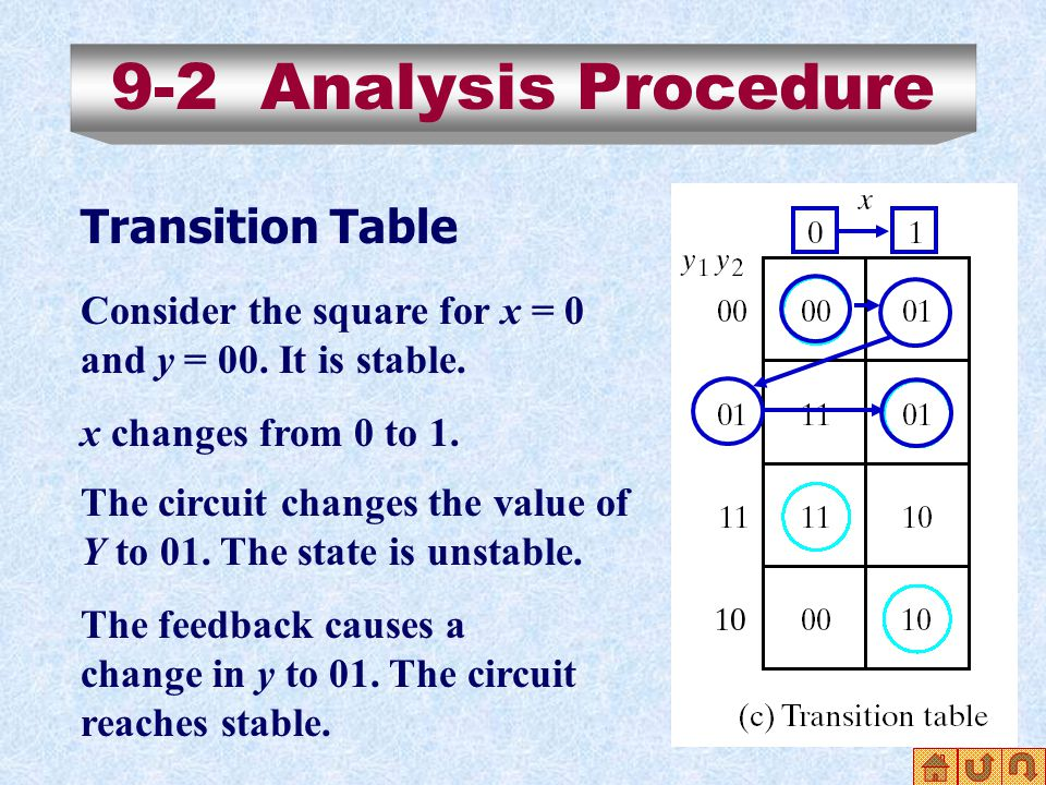 9-2 Analysis Procedure Transition Table Consider the square for x = 0 and y = 00.