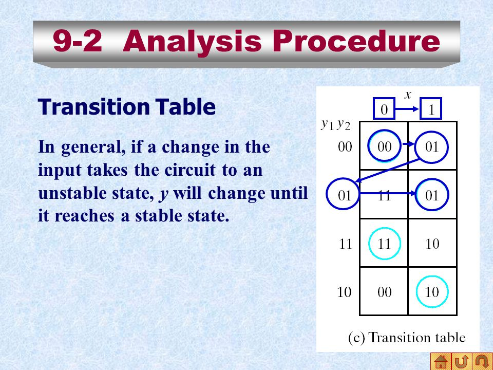 9-2 Analysis Procedure Transition Table In general, if a change in the input takes the circuit to an unstable state, y will change until it reaches a stable state.