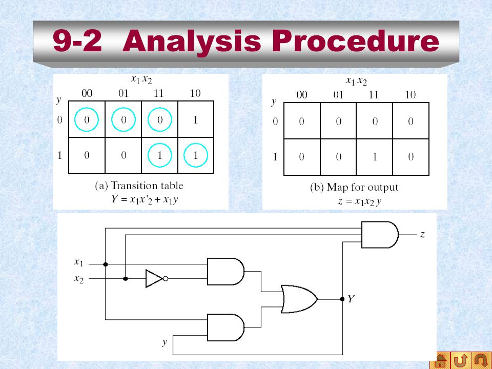 9-2 Analysis Procedure